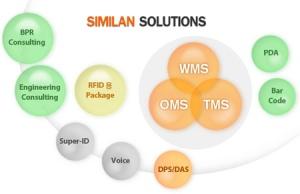 scm-solution
